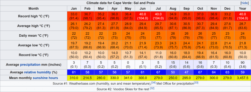 Wikipedia climate table Cabo Verde