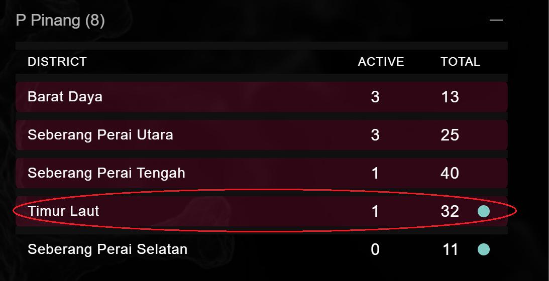 28 april Timur laut 14 days no new cases Malaysia kini