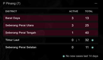 29 April Timur Laut covid-19 free pandemic in Penang Malaysia Kini