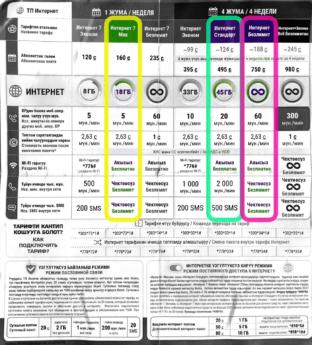 Kyrgyz SIM card price list MegaCom Bishkek